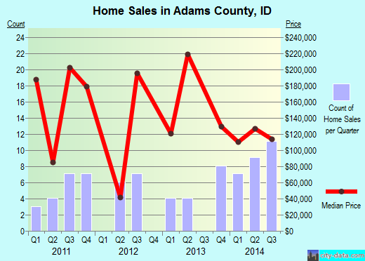 Adams County,ID real estate house value trend