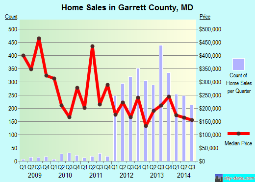 Garrett County,MD real estate house value trend