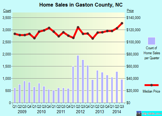 Gaston County,NC real estate house value trend