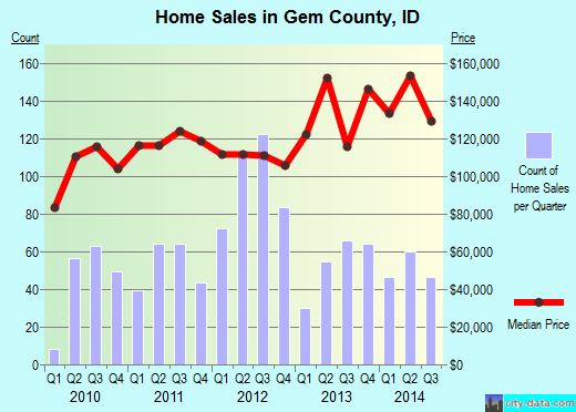 Gem County,ID real estate house value trend
