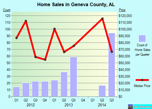 Geneva County,AL real estate house value trend