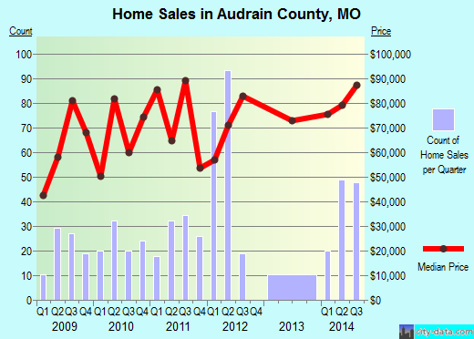 Audrain County,MO real estate house value trend