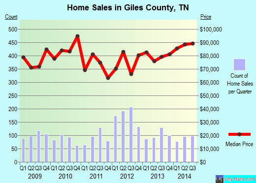 Giles County,TN real estate house value trend