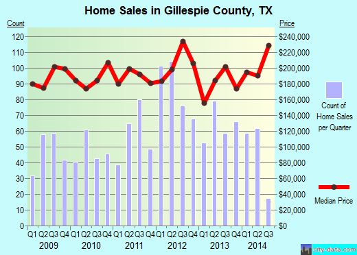 Gillespie County,TX real estate house value trend