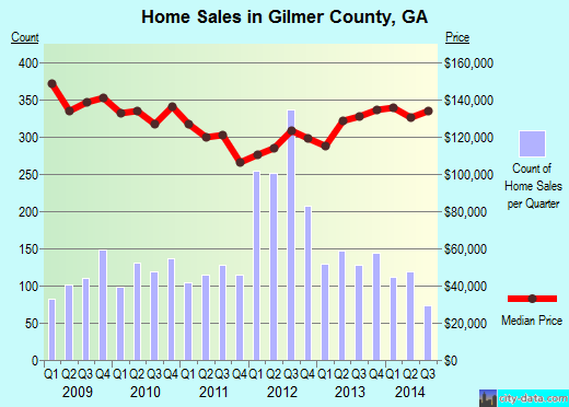 Gilmer County,GA real estate house value trend