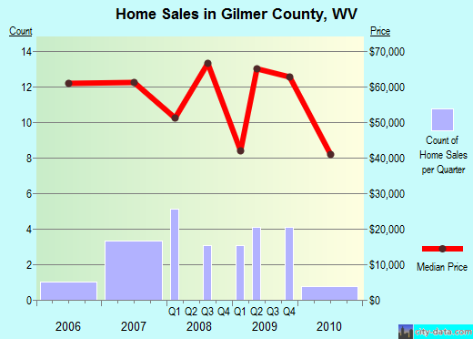 Gilmer County,WV real estate house value trend