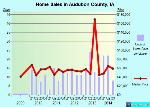Audubon County,IA real estate house value trend