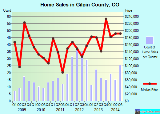 Gilpin County,CO real estate house value trend