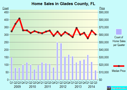 Glades County,FL real estate house value trend