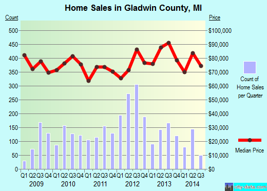 Gladwin County,MI real estate house value trend