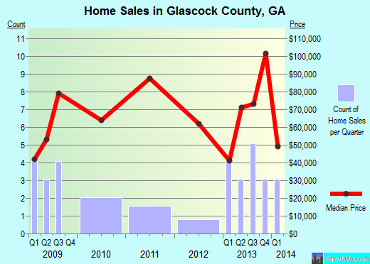 Glascock County,GA real estate house value trend