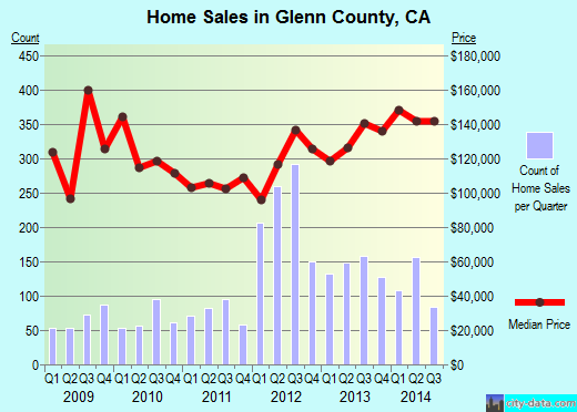 Glenn County,CA real estate house value trend