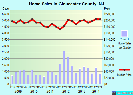 Gloucester County,NJ real estate house value trend