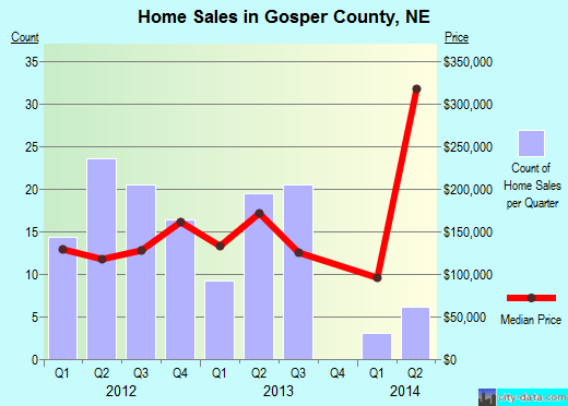 Gosper County, Nebraska detailed profile - houses, real estategosper county