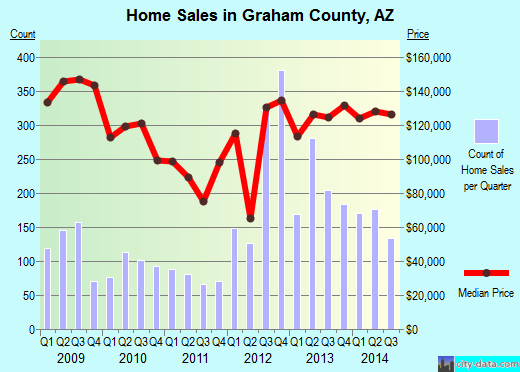 Graham County,AZ real estate house value trend