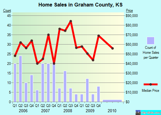 Graham County,KS real estate house value trend