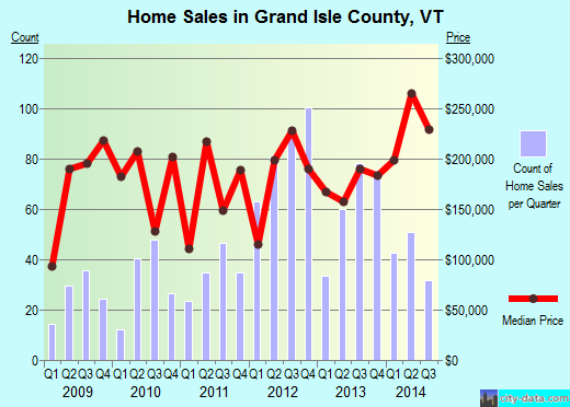 Grand Isle County,VT real estate house value trend