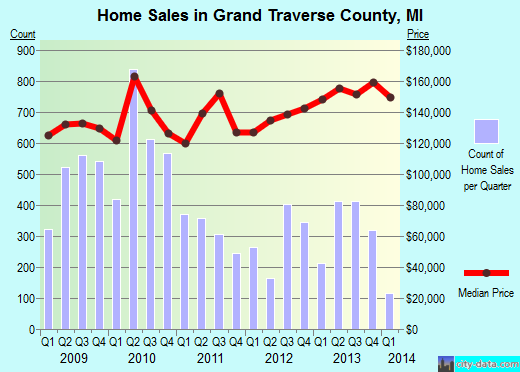 Grand Traverse County,MI real estate house value trend