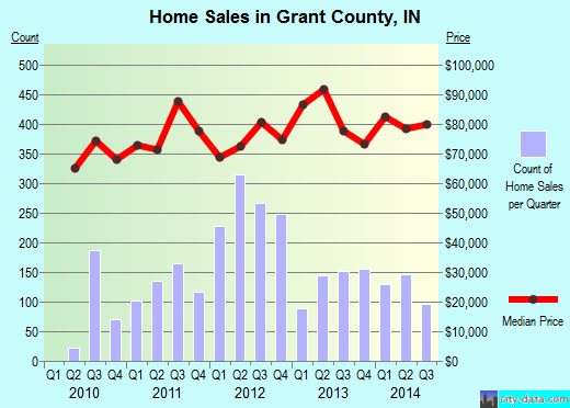 Grant County,IN real estate house value trend
