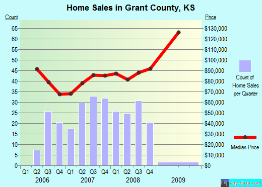Grant County,KS real estate house value trend