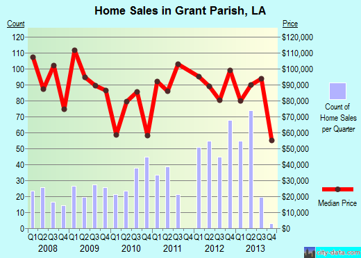 Grant Parish,LA real estate house value trend