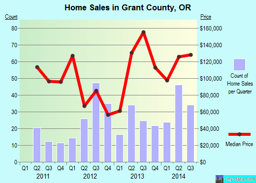 Grant County,OR real estate house value trend