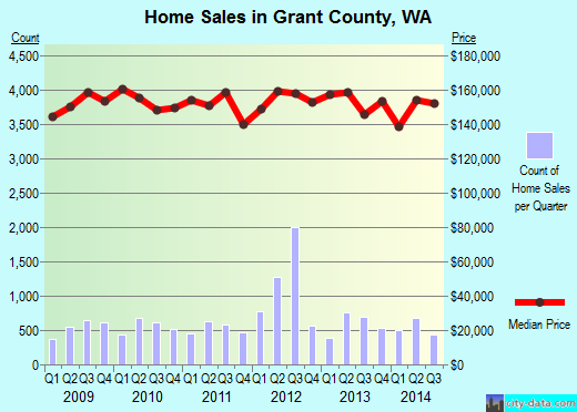 Grant County,WA real estate house value trend
