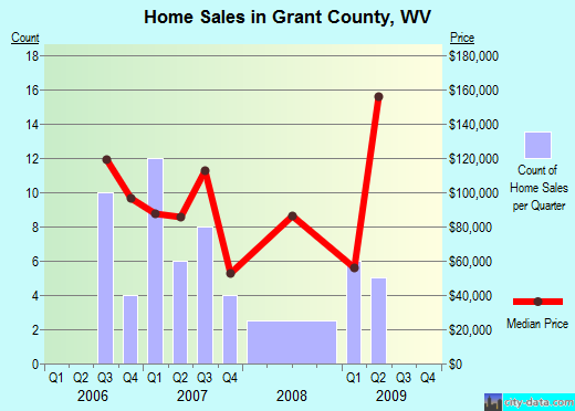 Grant County,WV real estate house value trend