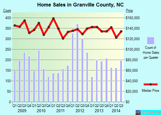 Granville County,NC real estate house value trend