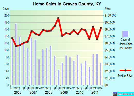 Graves County,KY real estate house value trend