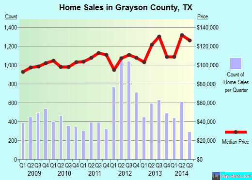 Grayson County,TX real estate house value trend
