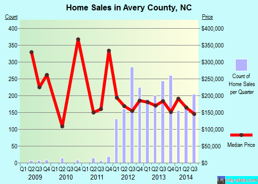 Avery County,NC real estate house value trend