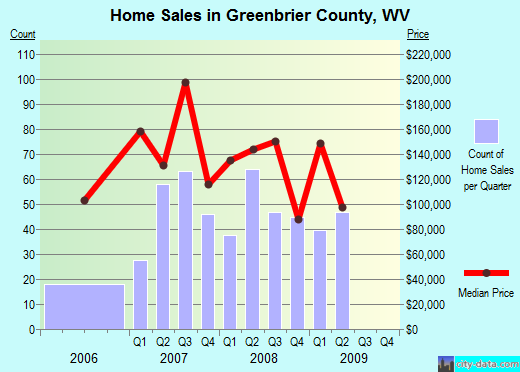 Greenbrier County,WV real estate house value trend