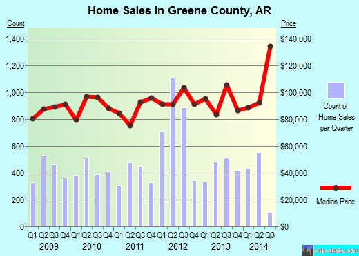 Greene County,AR real estate house value trend