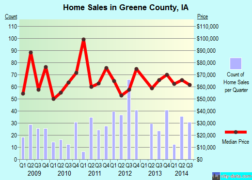 Greene County,IA real estate house value trend