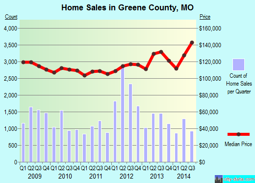 Greene County,MO real estate house value trend