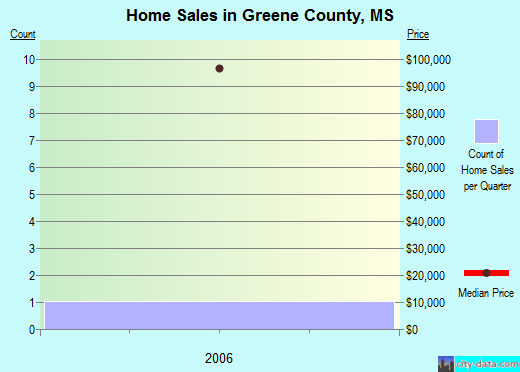 Greene County,MS real estate house value trend