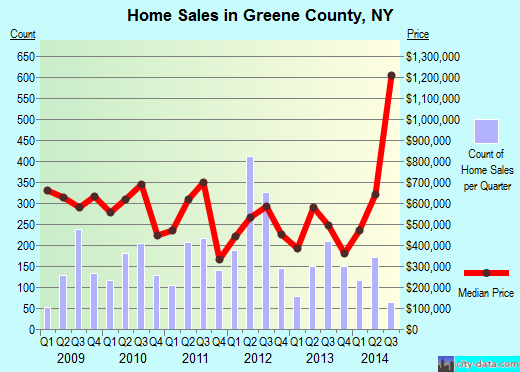 Greene County,NY real estate house value trend
