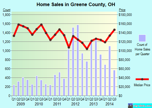 Greene County,OH real estate house value trend