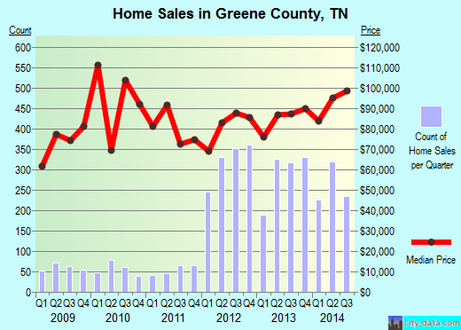 Greene County,TN real estate house value trend