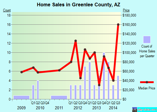Greenlee County,AZ real estate house value trend