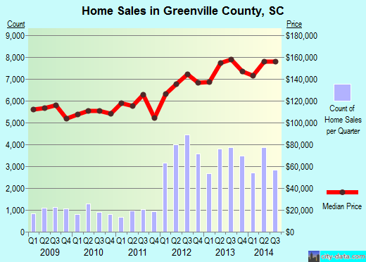 Greenville County,SC real estate house value trend