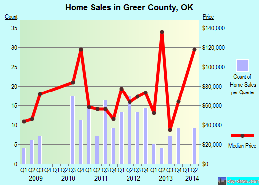 Greer County,OK real estate house value trend