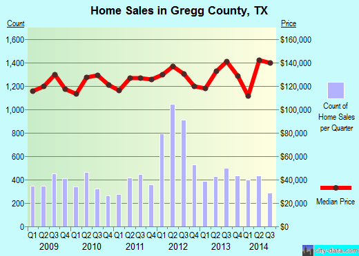 Gregg County,TX real estate house value trend