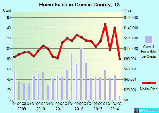 Grimes County,TX real estate house value trend