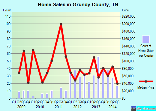 Grundy County,TN real estate house value trend