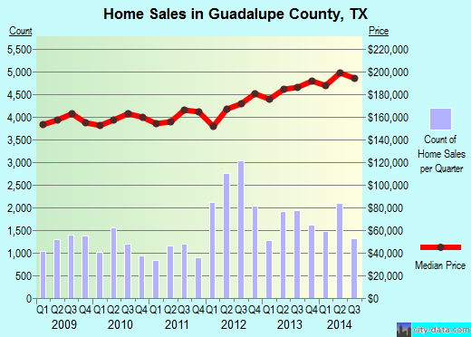 Guadalupe County,TX real estate house value trend