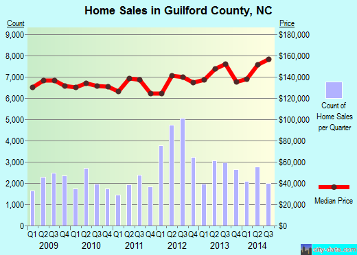 Guilford County,NC real estate house value trend