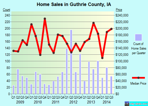 Guthrie County,IA real estate house value trend