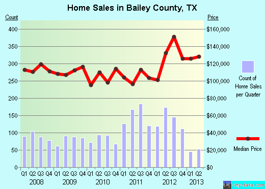 Bailey County,TX real estate house value trend